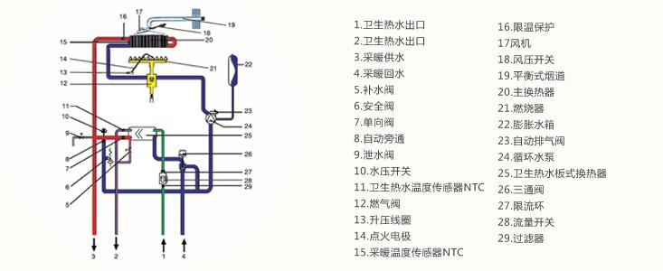 温控器的接线端,有些高档的壁挂炉还预留了能够根据
