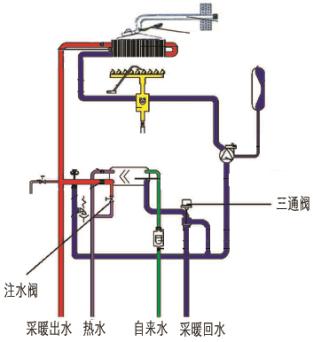 一,德国艾诺基壁挂炉三通阀的作用与工作原理图片